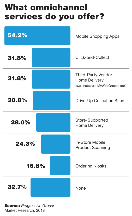 Tech's Now a Top Concern forGrocers – Here's Where They're Investing in It: Annual Report
