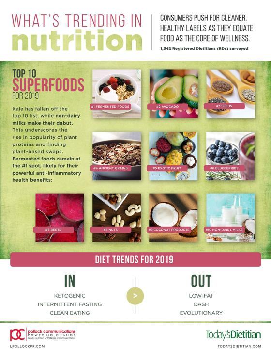 Fermented Foods Still on Top, but Superfood List Sees Some Changes Pollock Communications Today's Dietitian