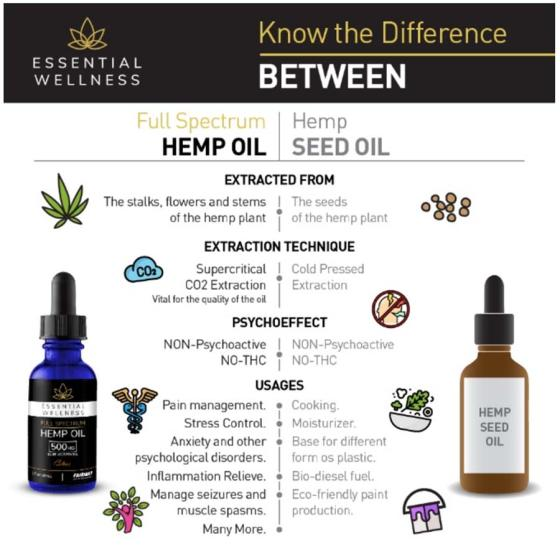 Fairway Launches Full-Spectrum Hemp Line CBD