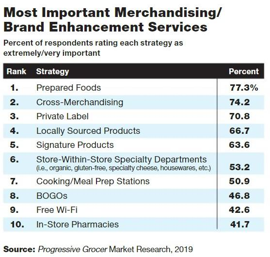 Traditional Grocers See Need to Differentiate to Fend Off Retail Foes: Annual Report