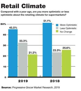 Retailers Are Optimistic They Can Handle Any Economic Storms on the Horizon: Annual Report
