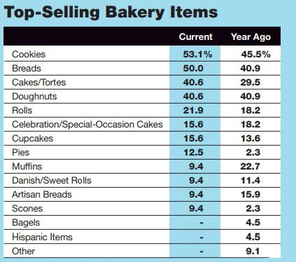 2019 Retail Bakery Review