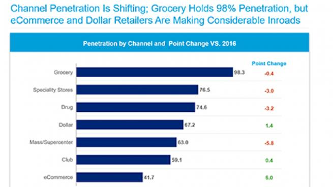 Consumers Want More Convenience, Value Than Traditional Grocery Stores