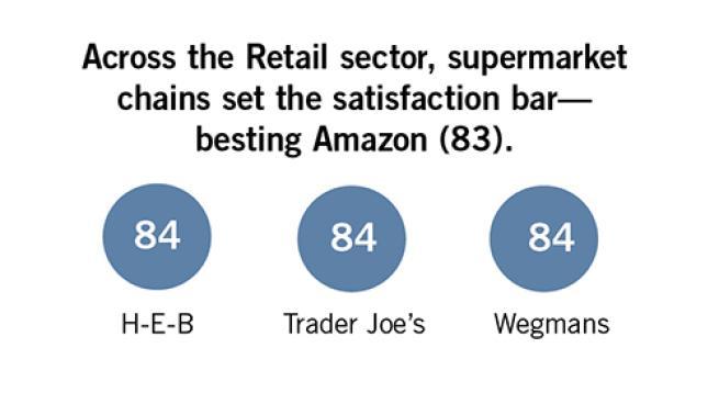H-E-B, Trader Joe's, Wegmans Tops in Customer Satisfaction