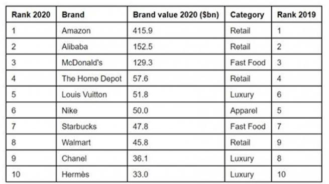Food Retailers Among the World's 75 Most Valuable Retail Brands
