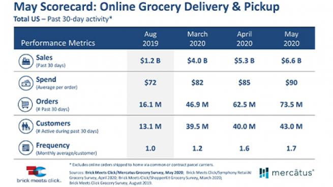 May E-Commerce Sales Shatter April Records