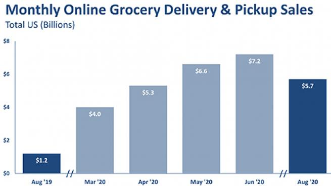 Online Grocery Sees First Dip Since COVID-19