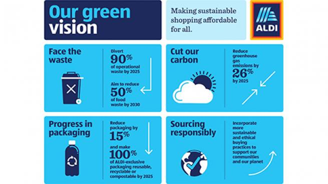 Aldi Unveils New Sustainability Charter Greenhouse-Gas Emissions Food Waste Recycling
