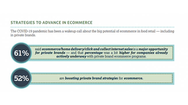 FMI Research IDs Where Private Brands Excel, Fall Short in E-Grocery