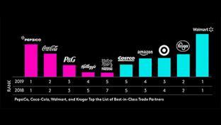 Walmart, PepsiCo Top Kantar's 2019 US PoweRanking