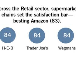 H-E-B, Trader Joe's, Wegmans Tops in Customer Satisfaction