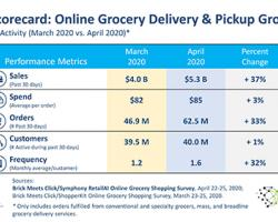 Online Grocery Sales Soar Over March Records