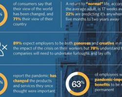 Seismic Shifts in Consumer Behavior