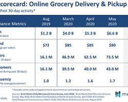 No Ceiling in Sight for Grocery Pickup, Delivery