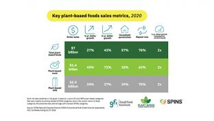 Plant-Based Food Sales Up 27% to $7B in 2020 The Good Food Institute Plant Based Foods Association