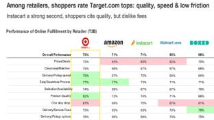 Target, Instacart, Amazon Rank High for Online Shopping