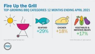 Another Hot Grilling Season Well Underway, Research Finds